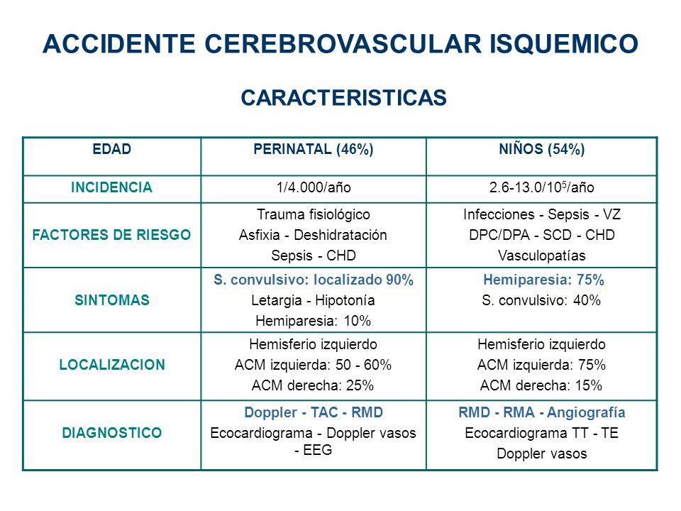 EDADPERINATAL (46%)NIÑOS (54%) INCIDENCIA1/4.000/año2.6-13.0/10 5 /año FACTORES DE RIESGO Trauma fisiológico Asfixia - Deshidratación Sepsis - CHD Inf