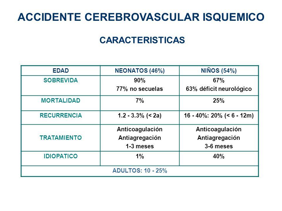 EDADNEONATOS (46%)NIÑOS (54%) SOBREVIDA90% 77% no secuelas 67% 63% déficit neurológico MORTALIDAD7%25% RECURRENCIA1.2 - 3.3% (< 2a)16 - 40%: 20% (< 6