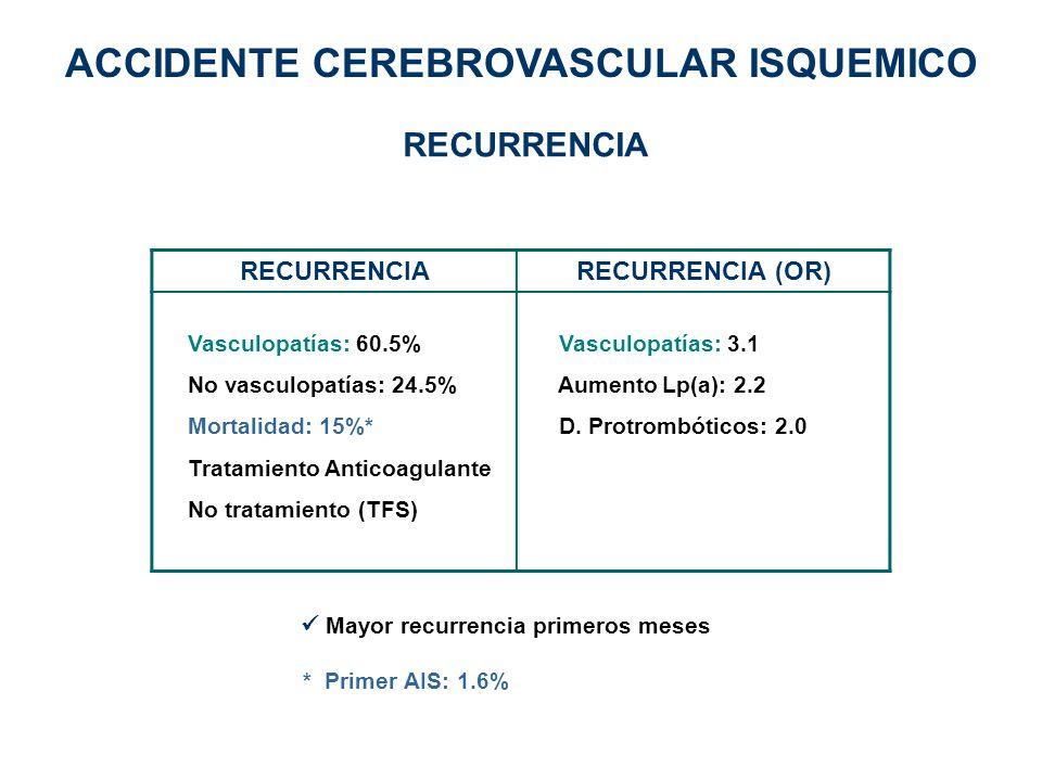 RECURRENCIARECURRENCIA (OR) Vasculopatías: 60.5% No vasculopatías: 24.5% Mortalidad: 15%* Tratamiento Anticoagulante No tratamiento (TFS) Vasculopatía