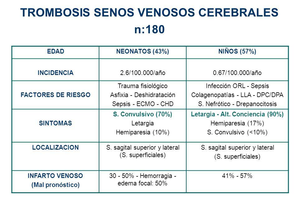 TROMBOSIS SENOS VENOSOS CEREBRALES n:180 EDADNEONATOS (43%)NIÑOS (57%) INCIDENCIA2.6/100.000/año0.67/100.000/año FACTORES DE RIESGO Trauma fisiológico