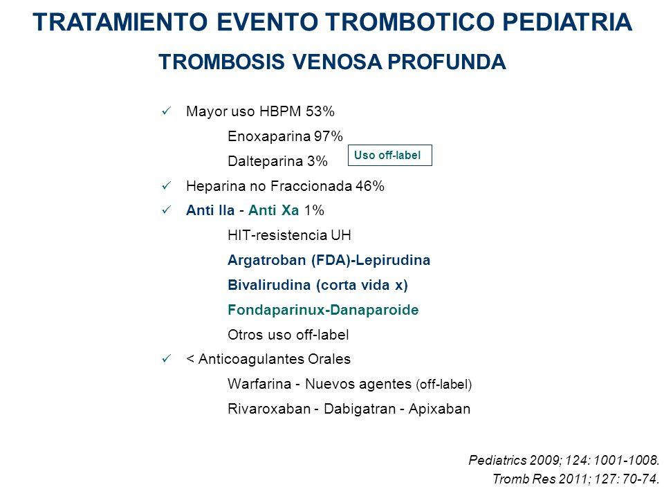 Mayor uso HBPM 53% Enoxaparina 97% Dalteparina 3% Heparina no Fraccionada 46% Anti IIa - Anti Xa 1% HIT-resistencia UH Argatroban (FDA)-Lepirudina Biv