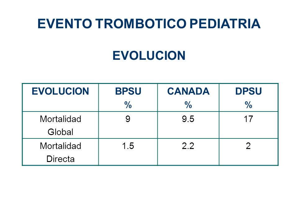 EVOLUCION BPSU % CANADA % DPSU % Mortalidad Global 99.517 Mortalidad Directa 1.52.22 EVENTO TROMBOTICO PEDIATRIA