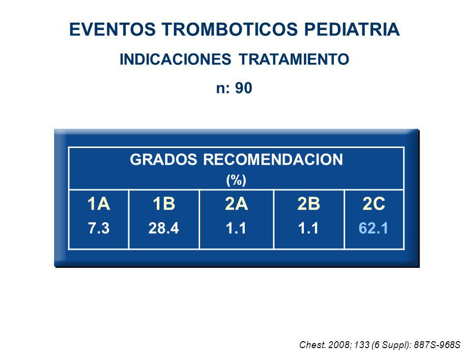 GRADOS RECOMENDACION (%) 1A 7.3 1B 28.4 2A 1.1 2B 1.1 2C 62.1 EVENTOS TROMBOTICOS PEDIATRIA INDICACIONES TRATAMIENTO n: 90 Chest. 2008; 133 (6 Suppl):