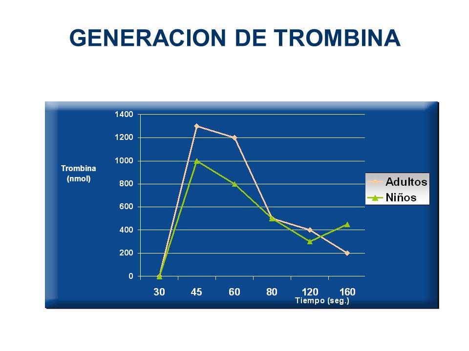 GENERACION DE TROMBINA Trombina (nmol)