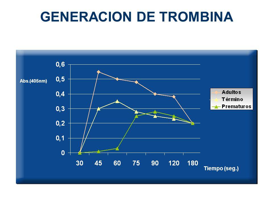 Abs.(405nm) GENERACION DE TROMBINA Tiempo (seg.)