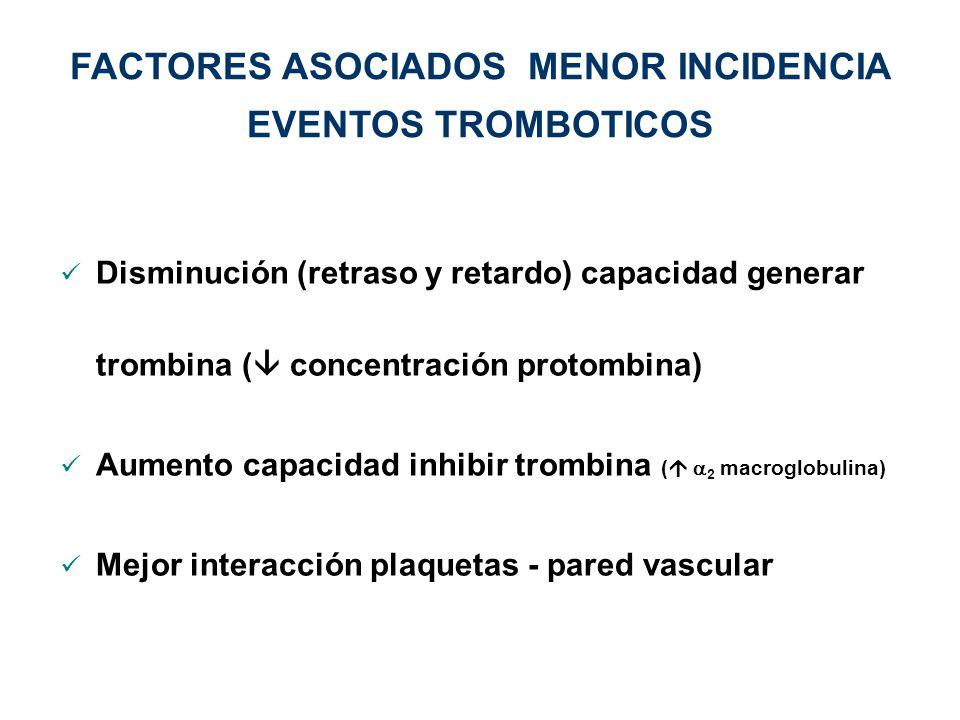 Disminución (retraso y retardo) capacidad generar trombina ( concentración protombina) Aumento capacidad inhibir trombina ( 2 macroglobulina) Mejor in