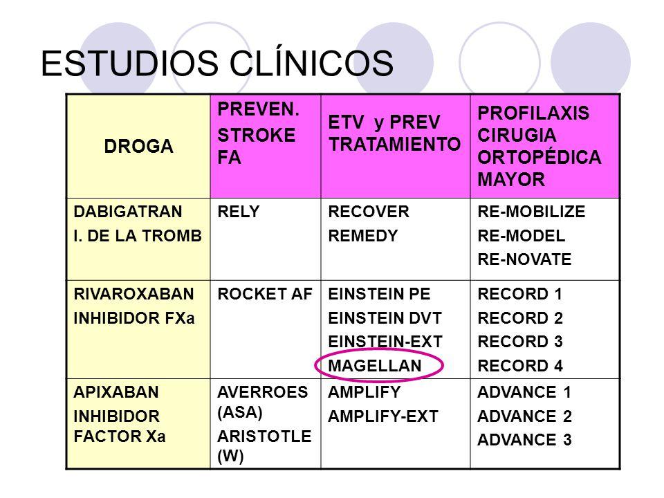 ESTUDIOS CLÍNICOS DROGA PREVEN.