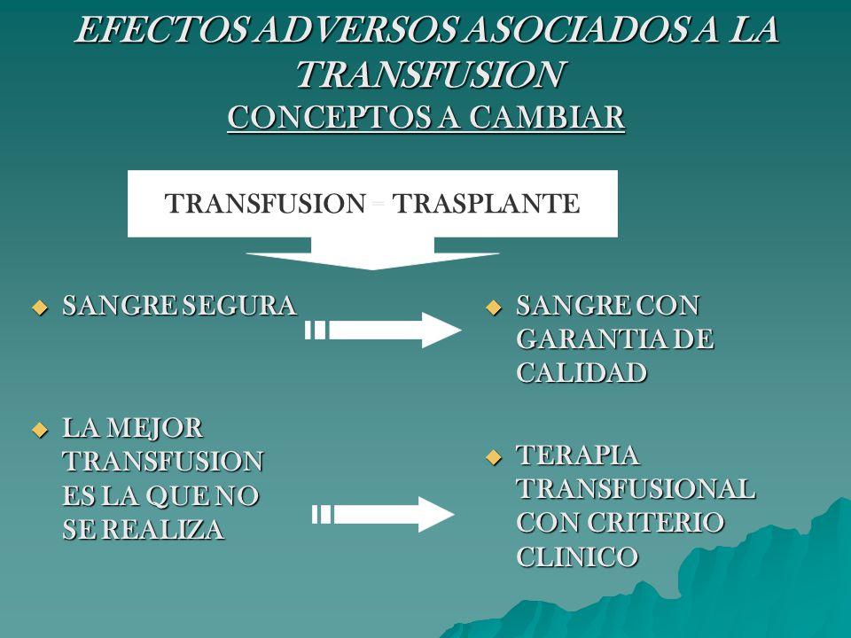 ENFERMEDAD INJERTO vs HUESPED POSTRANSFUSIONAL (EIvsHPT) COMPLICACION INFRECUENTE Y FATAL COMPLICACION INFRECUENTE Y FATAL FALLO MULTIORGANICO CAUSADO POR LOS LINFOCITOS T CD4 DEL DONANTE QUE REACCIONAN CONTRA Ags.