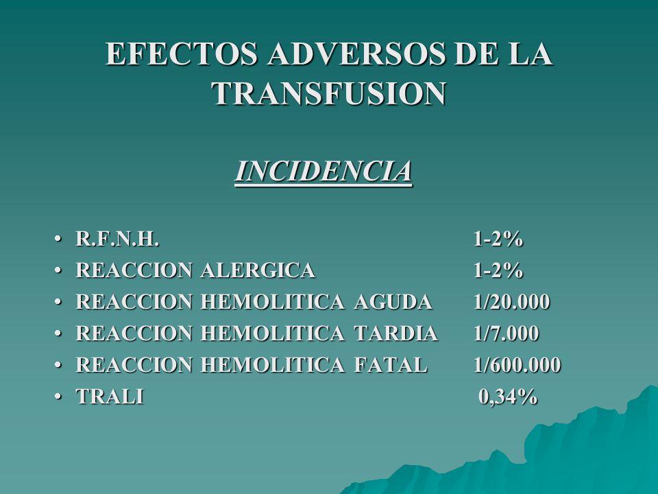 REACCION ANAFILACTICA INCIDENCIA: 1/20.000 INCIDENCIA: 1/20.000 CAUSA: CAUSA: INMUNIZACION POR IgA EN PACIENTES CON DEFICIENCIA CONGENITA (IgG-anti IgA) INMUNIZACION POR IgA EN PACIENTES CON DEFICIENCIA CONGENITA (IgG-anti IgA) TRANSFUSION DE ALERGENOS TRANSFUSION DE ALERGENOS TRANSFERENCIA PASIVA DE IgE TRANSFERENCIA PASIVA DE IgE TRANSFUSION DE COMPONENTES CON ELEVADOS NIVELES DE HISTAMINA TRANSFUSION DE COMPONENTES CON ELEVADOS NIVELES DE HISTAMINA CLINICA: Tos, disnea, edema de laringe, dolor retroesternal intenso, broncoespasmo, cianosis, hipotensión, náuseas, shock y compromiso del sensorio.