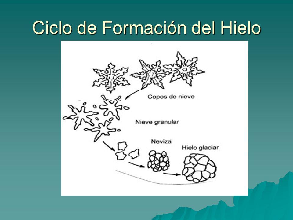 Ciclo de Formación del Hielo