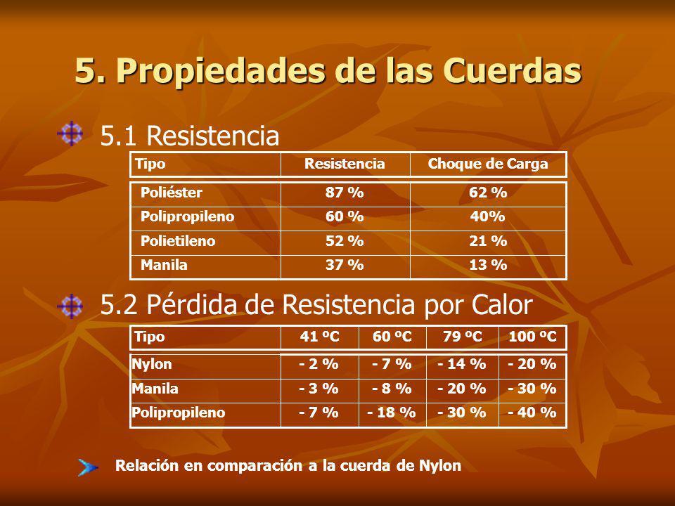 5. Propiedades de las Cuerdas Relación en comparación a la cuerda de Nylon 5.1 Resistencia Choque de CargaResistenciaTipo 13 %37 % Manila 21 %52 % Pol