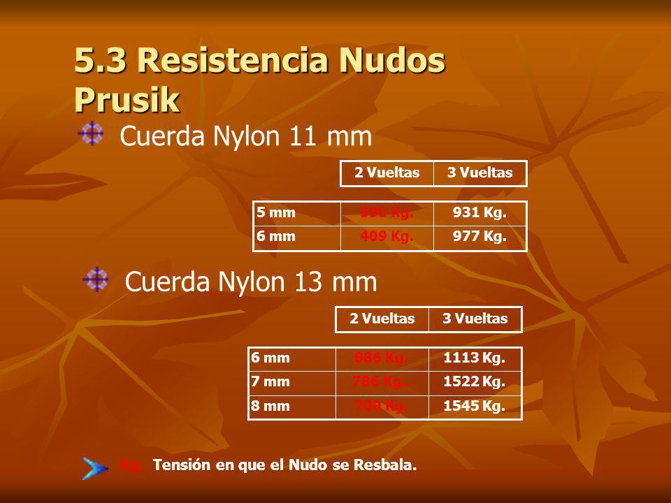 5.3 Resistencia Nudos Prusik 3 Vueltas2 Vueltas 977 Kg.409 Kg.6 mm 931 Kg.590 Kg.5 mm 3 Vueltas2 Vueltas 1545 Kg.700 Kg.8 mm 1522 Kg.786 Kg..7 mm 1113 Kg.886 Kg.6 mm Cuerda Nylon 11 mm Cuerda Nylon 13 mm Kg.