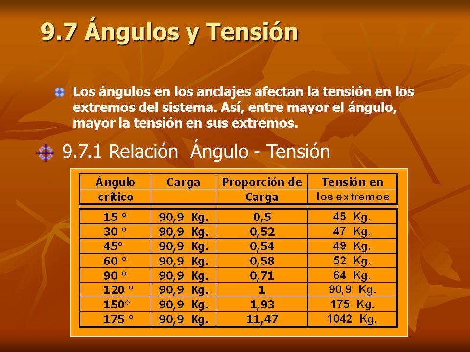 9.7 Ángulos y Tensión Los ángulos en los anclajes afectan la tensión en los extremos del sistema.