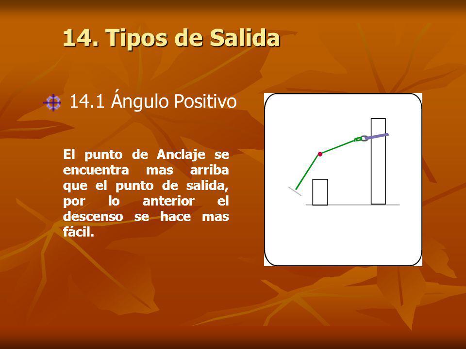 14. Tipos de Salida El punto de Anclaje se encuentra mas arriba que el punto de salida, por lo anterior el descenso se hace mas fácil. 14.1 Ángulo Pos