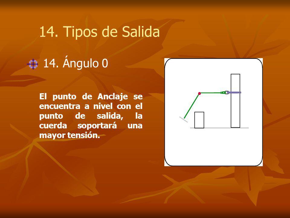 El punto de Anclaje se encuentra a nivel con el punto de salida, la cuerda soportará una mayor tensión.