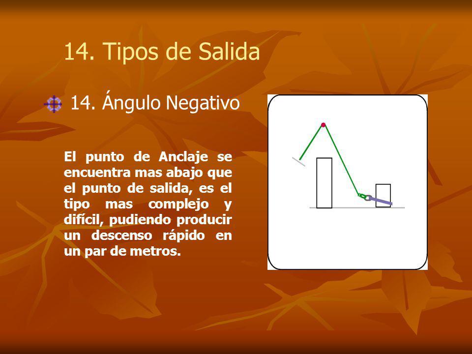 El punto de Anclaje se encuentra mas abajo que el punto de salida, es el tipo mas complejo y difícil, pudiendo producir un descenso rápido en un par de metros.