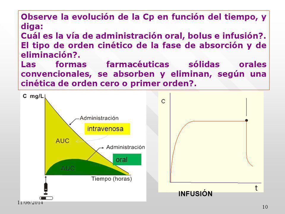 10 Observe la evolución de la Cp en función del tiempo, y diga: Cuál es la vía de administración oral, bolus e infusión?. El tipo de orden cinético de