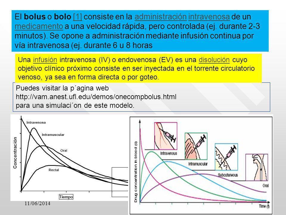 11/06/201411 Puedes visitar la p´agina web http://vam.anest.ufl.edu/demos/onecompbolus.html para una simulaci´on de este modelo. Una infusión intraven