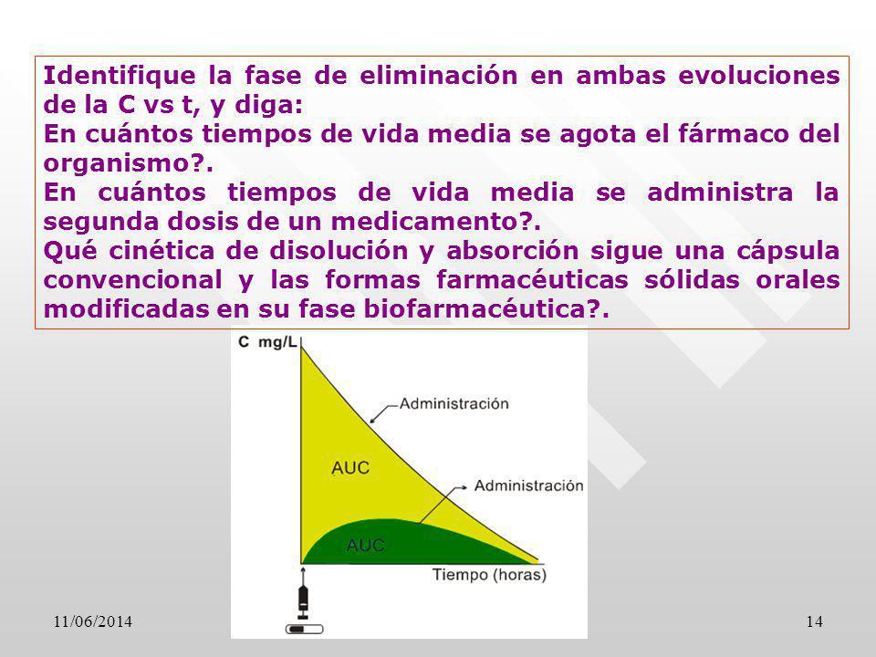 11/06/201414 Identifique la fase de eliminación en ambas evoluciones de la C vs t, y diga: En cuántos tiempos de vida media se agota el fármaco del or