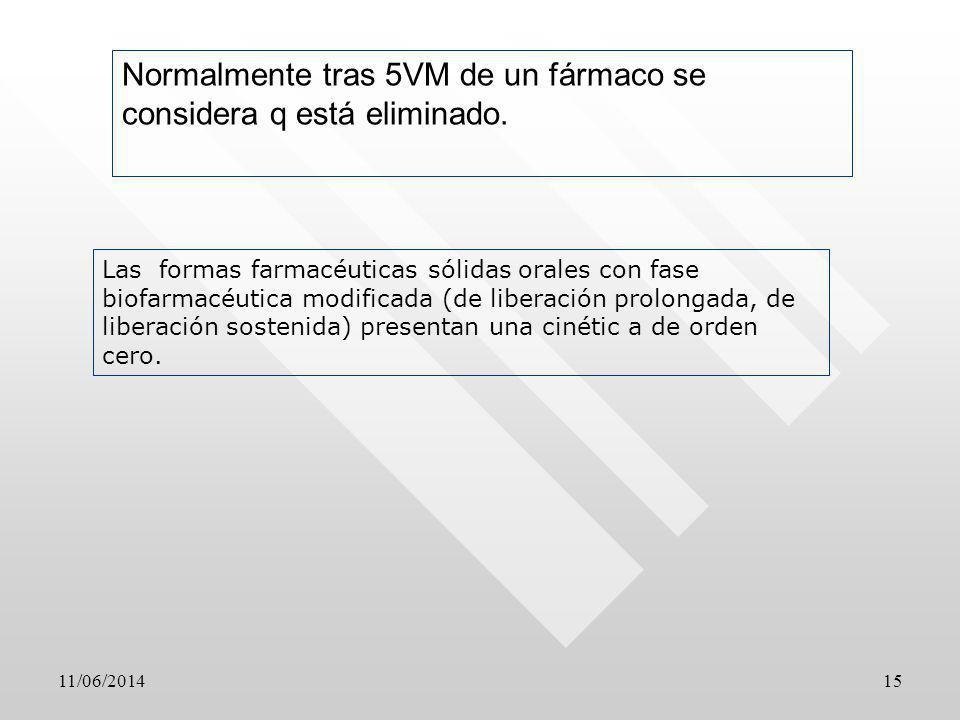 11/06/201415 Normalmente tras 5VM de un fármaco se considera q está eliminado. Las formas farmacéuticas sólidas orales con fase biofarmacéutica modifi