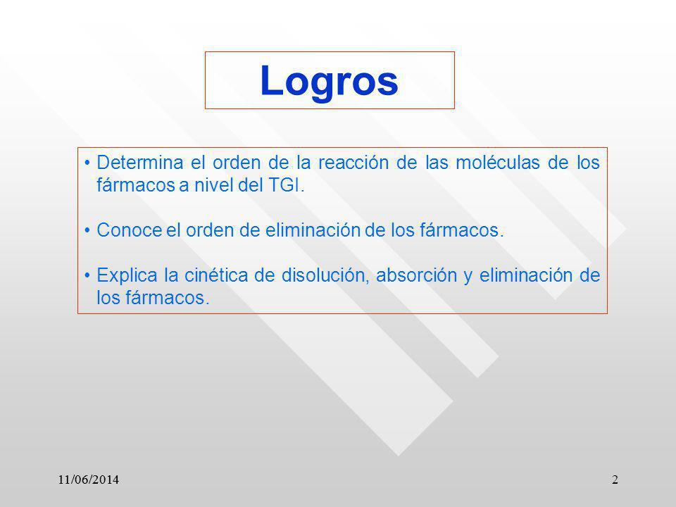 11/06/2014 2 Logros Determina el orden de la reacción de las moléculas de los fármacos a nivel del TGI. Conoce el orden de eliminación de los fármacos