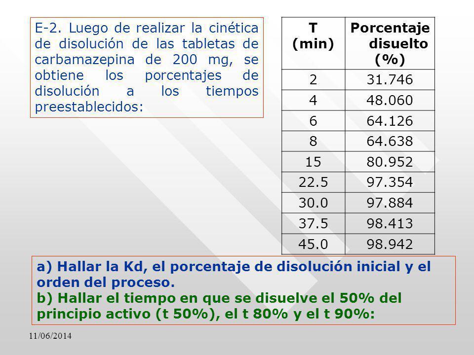 11/06/2014 E-2. Luego de realizar la cinética de disolución de las tabletas de carbamazepina de 200 mg, se obtiene los porcentajes de disolución a los