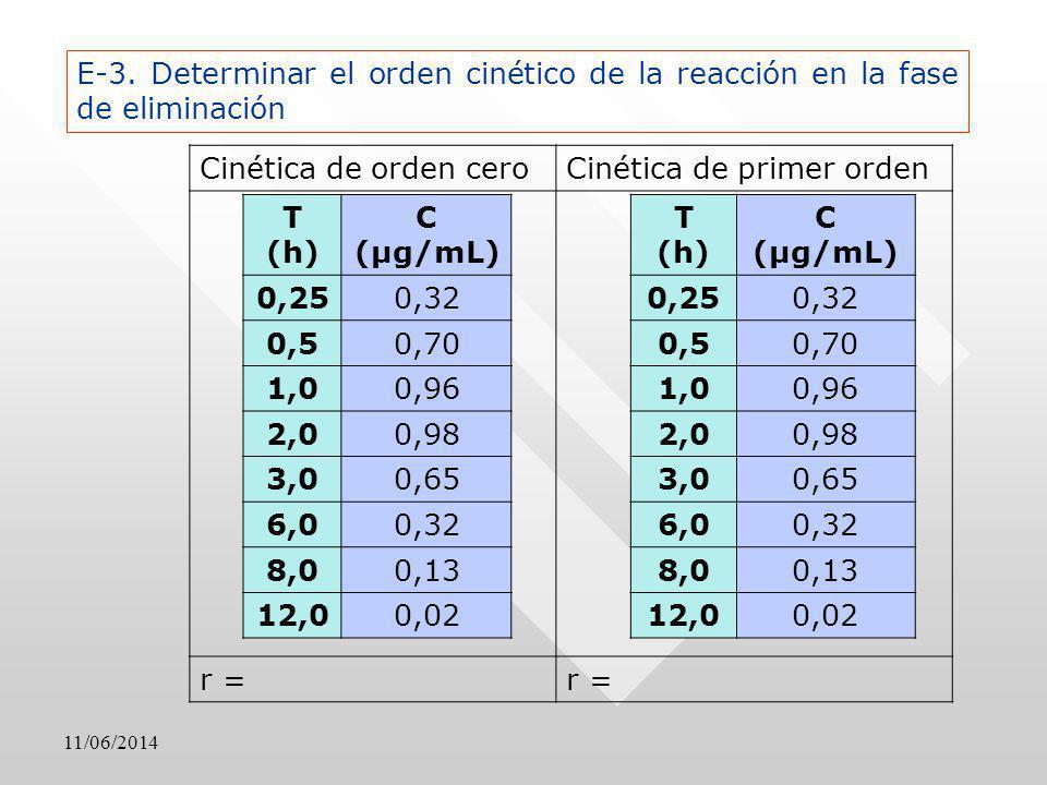 11/06/2014 Cinética de orden ceroCinética de primer orden r = T (h) C (μg/mL) 0,250,32 0,50,70 1,00,96 2,00,98 3,00,65 6,00,32 8,00,13 12,00,02 T (h)