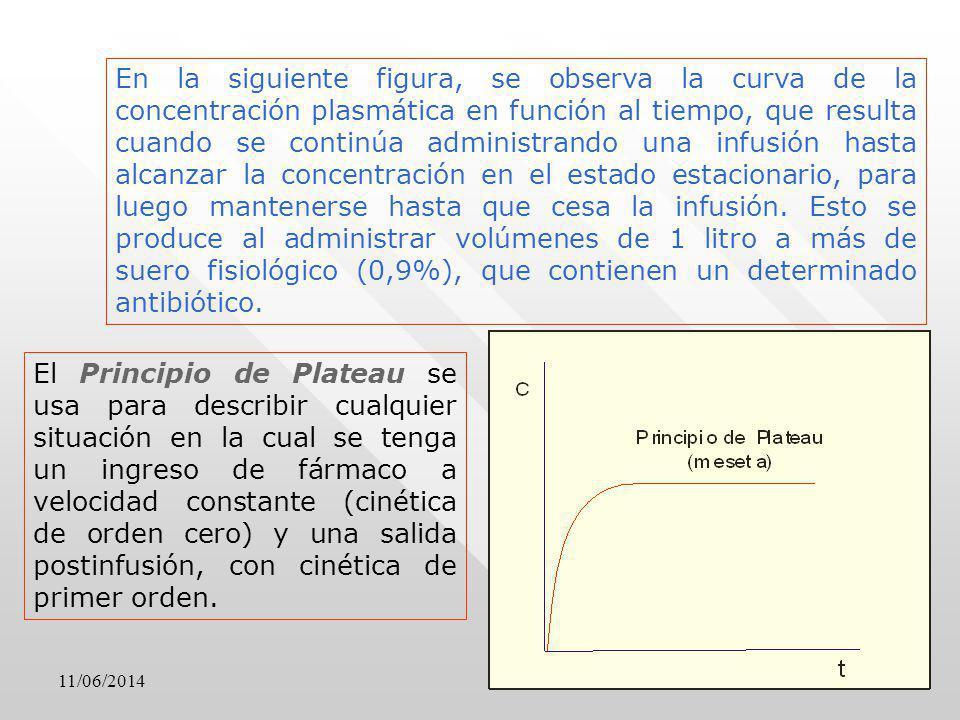 En la siguiente figura, se observa la curva de la concentración plasmática en función al tiempo, que resulta cuando se continúa administrando una infu