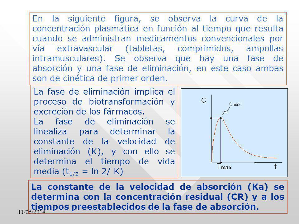 En la siguiente figura, se observa la curva de la concentración plasmática en función al tiempo que resulta cuando se administran medicamentos convenc