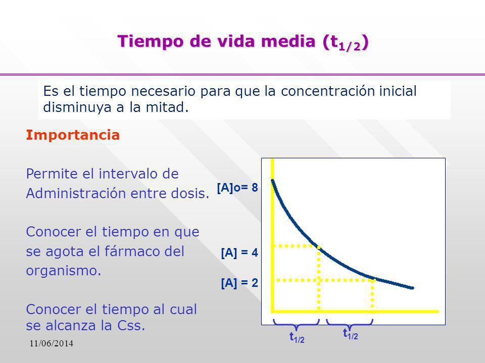 Tiempo de vida media (t 1/2 ) Es el tiempo necesario para que la concentración inicial disminuya a la mitad. Importancia Permite el intervalo de Admin