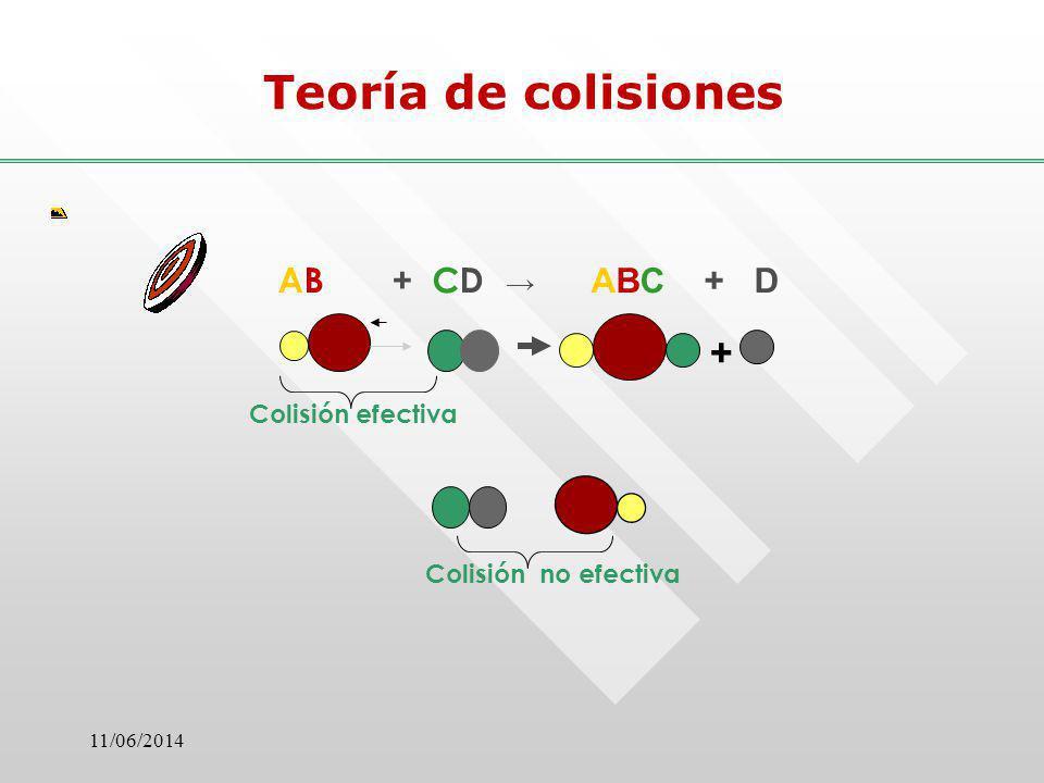 11/06/2014 Teoría de colisiones + Colisión efectiva Colisión no efectiva AB + CD ABC + D