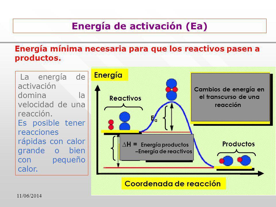11/06/2014 Energía mínima necesaria para que los reactivos pasen a productos. Energía Coordenada de reacción H = Energía productos –Energía de reactiv