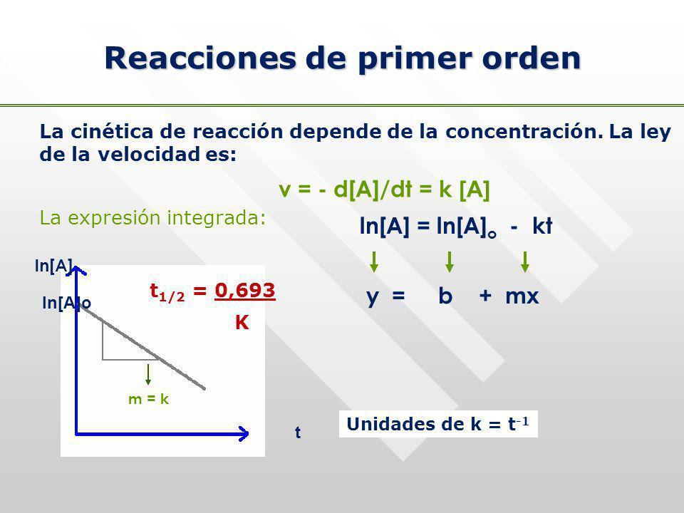 Reacciones de primer orden La cinética de reacción depende de la concentración. La ley de la velocidad es: v = - d[A]/dt = k [A] La expresión integrad