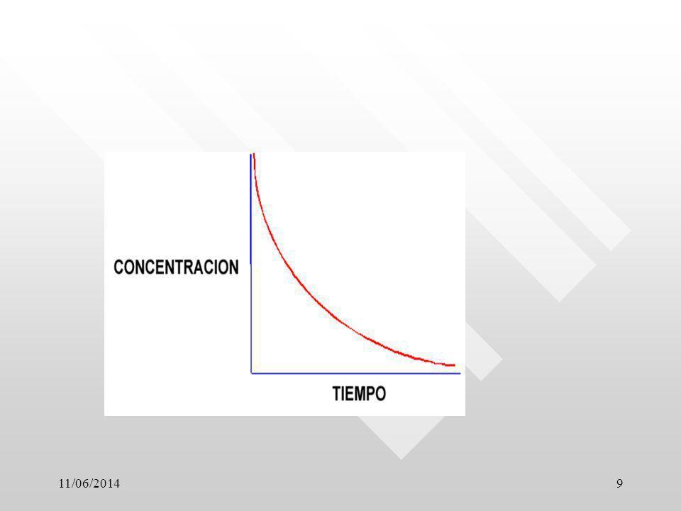 10 Observe la evolución de la Cp en función del tiempo, y diga: Cuál es la vía de administración oral, bolus e infusión?.