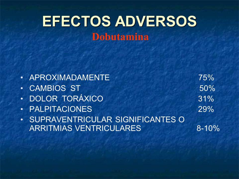 EFECTOS ADVERSOS APROXIMADAMENTE 75% CAMBIOS ST 50% DOLOR TORÁXICO 31% PALPITACIONES 29% SUPRAVENTRICULAR SIGNIFICANTES O ARRITMIAS VENTRICULARES 8-10
