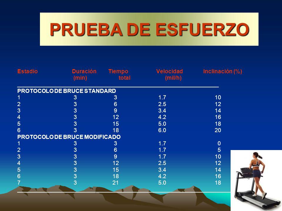 Estadio Duración Tiempo Velocidad Inclinación (%) (min) total (mil/h) __________________________________________________________________ PROTOCOLO DE