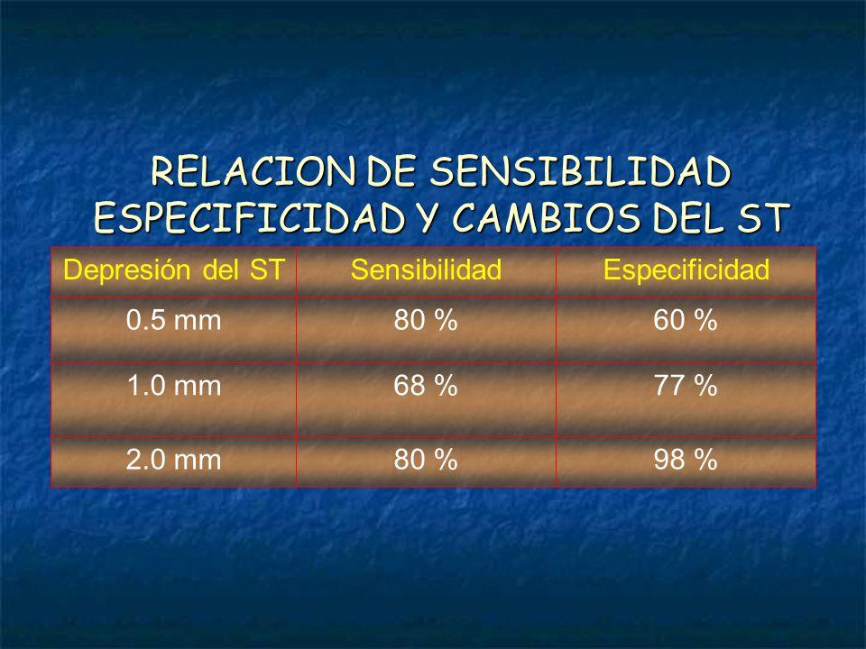 RELACION DE SENSIBILIDAD ESPECIFICIDAD Y CAMBIOS DEL ST Depresión del STSensibilidadEspecificidad 0.5 mm80 %60 % 1.0 mm68 %77 % 2.0 mm80 %98 %