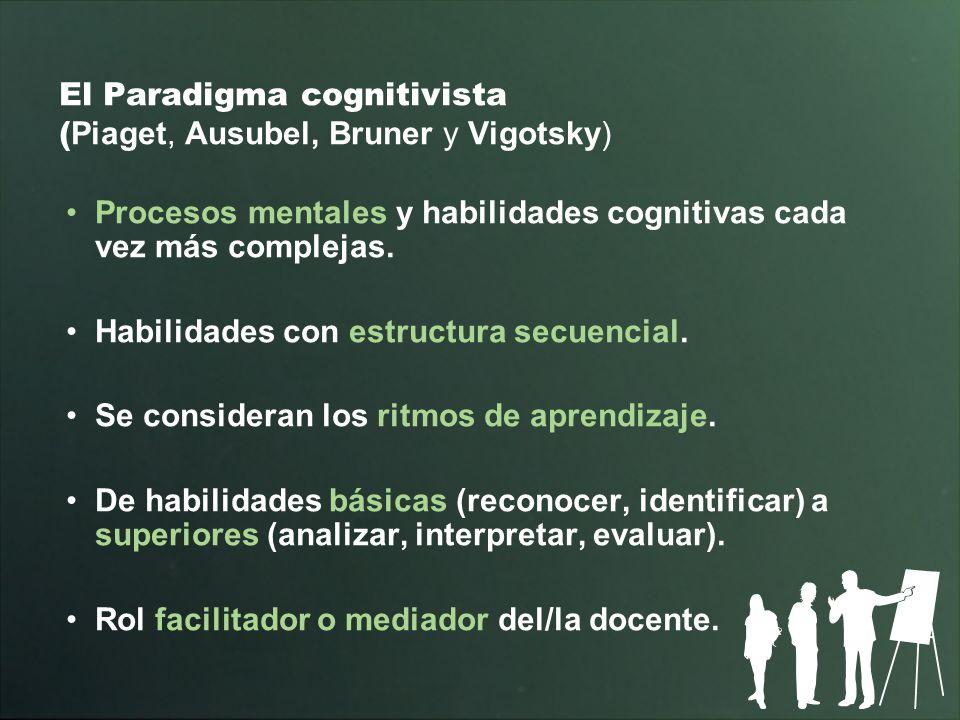 El Paradigma cognitivista ( Piaget, Ausubel, Bruner y Vigotsky) Procesos mentales y habilidades cognitivas cada vez más complejas. Habilidades con est
