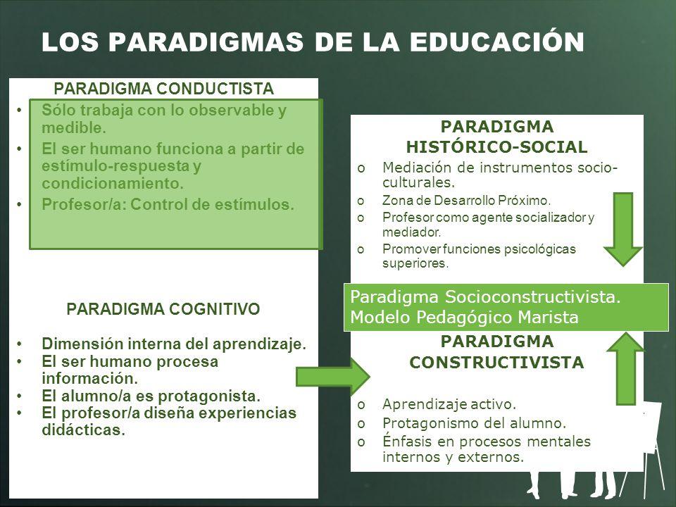 LOS PARADIGMAS DE LA EDUCACIÓN PARADIGMA CONDUCTISTA Sólo trabaja con lo observable y medible. El ser humano funciona a partir de estímulo-respuesta y