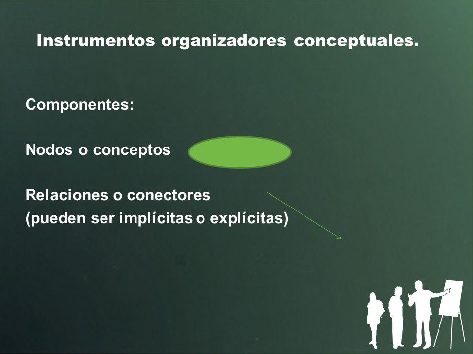 Instrumentos organizadores conceptuales. Componentes: Nodos o conceptos Relaciones o conectores (pueden ser implícitas o explícitas)