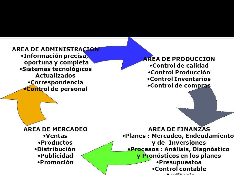 AREA DE PRODUCCION Control de calidad Control Producción Control Inventarios Control de compras AREA DE FINANZAS Planes : Mercadeo, Endeudamiento, y d