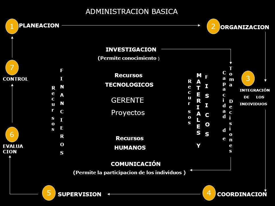 ADMINISTRACION BASICA 1 PLANEACION 2 ORGANIZACION 3 INTEGRACIÓN DE LOS INDIVIDUOS COORDINACION 4 SUPERVISION 5 EVALUA CION 6 7 CONTROL INVESTIGACION (