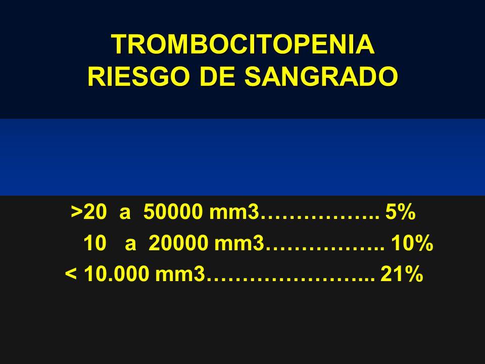 TROMBOCITOPENIA RIESGO DE SANGRADO >20 a 50000 mm3…………….. 5% 10 a 20000 mm3…………….. 10% < 10.000 mm3…………………... 21%