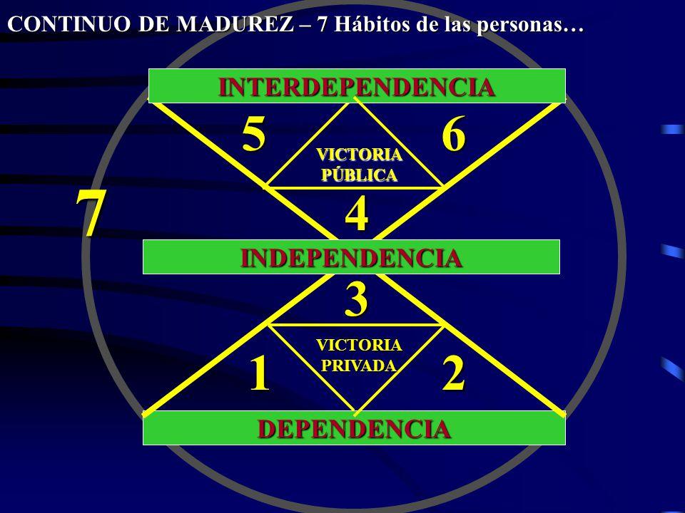 DEPENDENCIA INDEPENDENCIA INTERDEPENDENCIA VICTORIAPÚBLICA 56 4 3 VICTORIAPRIVADA 12 7 CONTINUO DE MADUREZ – 7 Hábitos de las personas…