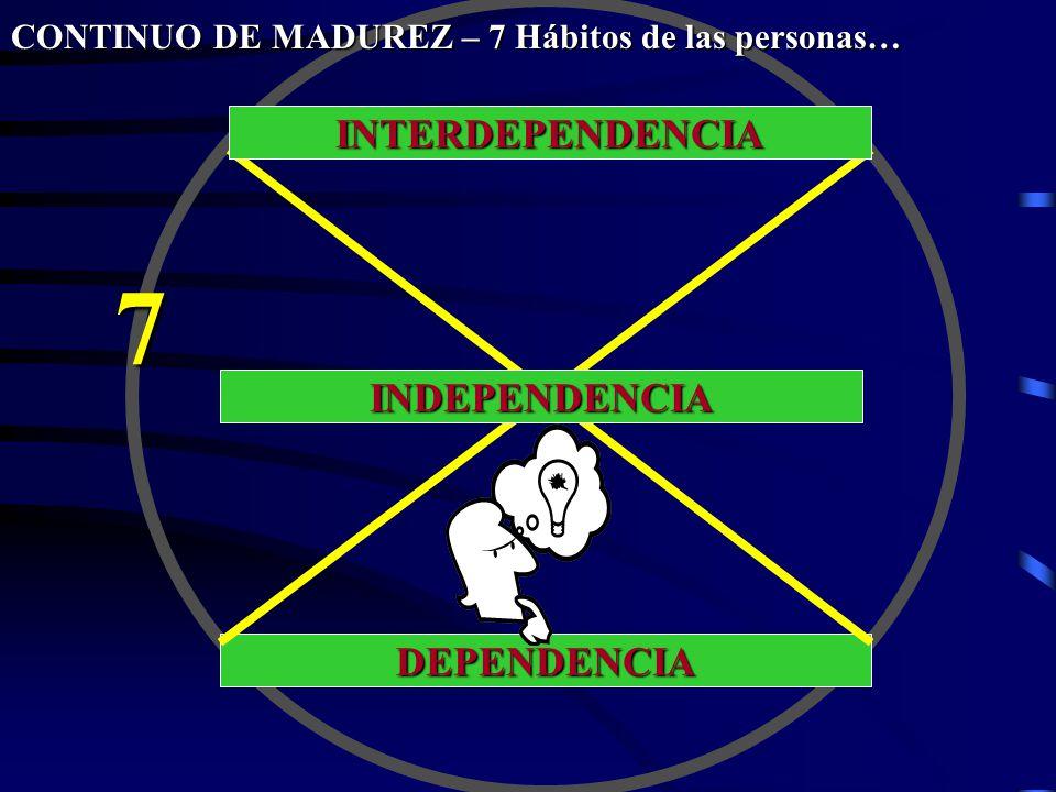 DEPENDENCIA INDEPENDENCIA INTERDEPENDENCIA 7 CONTINUO DE MADUREZ – 7 Hábitos de las personas…