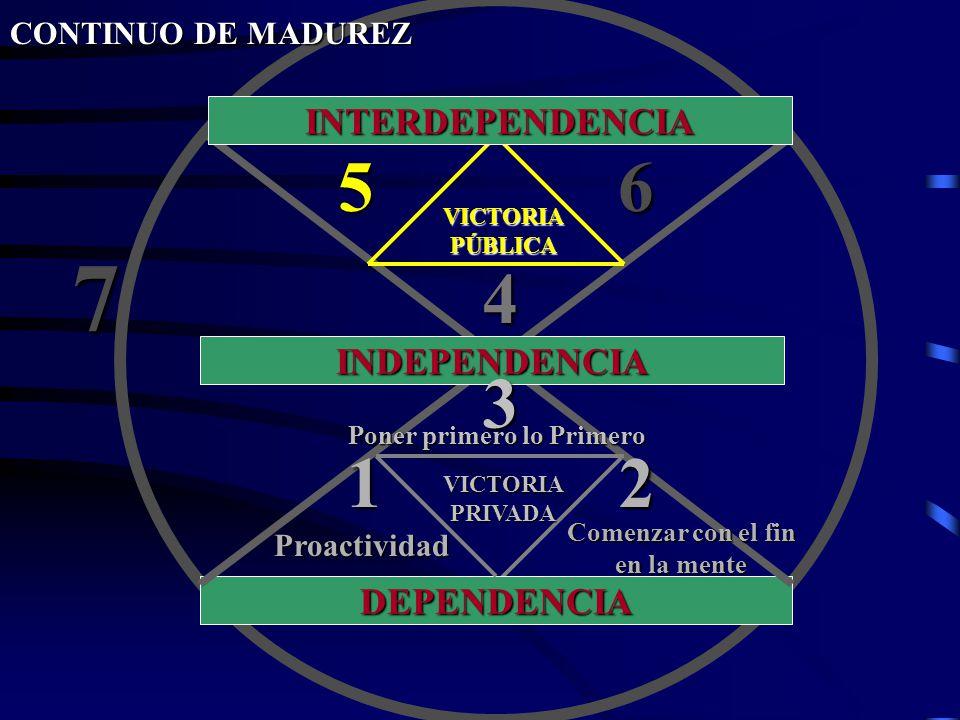 DEPENDENCIA INDEPENDENCIA INTERDEPENDENCIA VICTORIAPÚBLICA 56 4 3 VICTORIAPRIVADA 12 7 CONTINUO DE MADUREZ Proactividad Comenzar con el fin en la ment