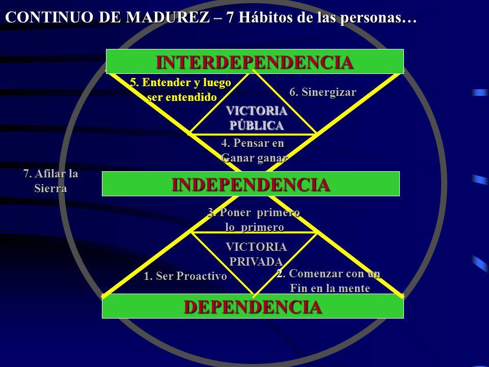 DEPENDENCIA INDEPENDENCIA INTERDEPENDENCIA VICTORIAPÚBLICA VICTORIAPRIVADA 1. Ser Proactivo CONTINUO DE MADUREZ – 7 Hábitos de las personas… 2. Comenz