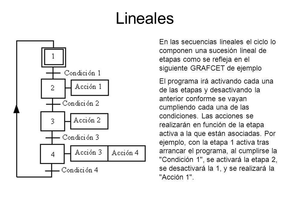 Lineales En las secuencias lineales el ciclo lo componen una sucesión lineal de etapas como se refleja en el siguiente GRAFCET de ejemplo El programa irá activando cada una de las etapas y desactivando la anterior conforme se vayan cumpliendo cada una de las condiciones.
