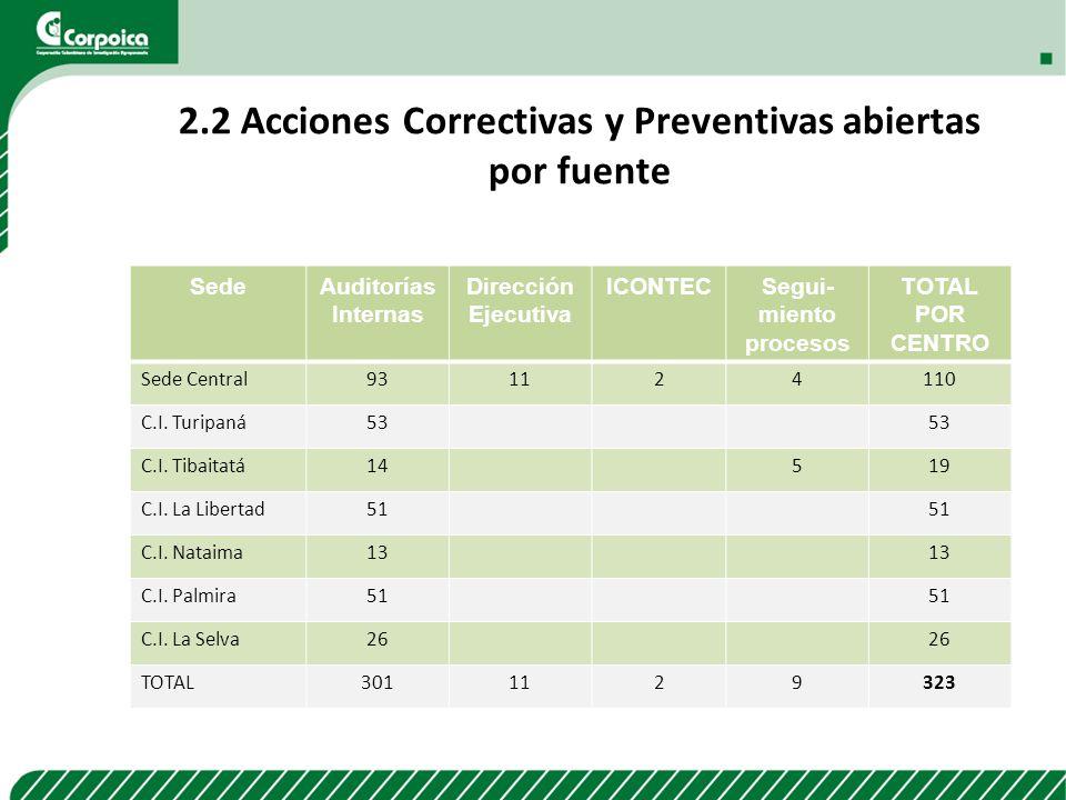 2.2 Acciones Correctivas y Preventivas abiertas por fuente SedeAuditorías Internas Dirección Ejecutiva ICONTECSegui- miento procesos TOTAL POR CENTRO