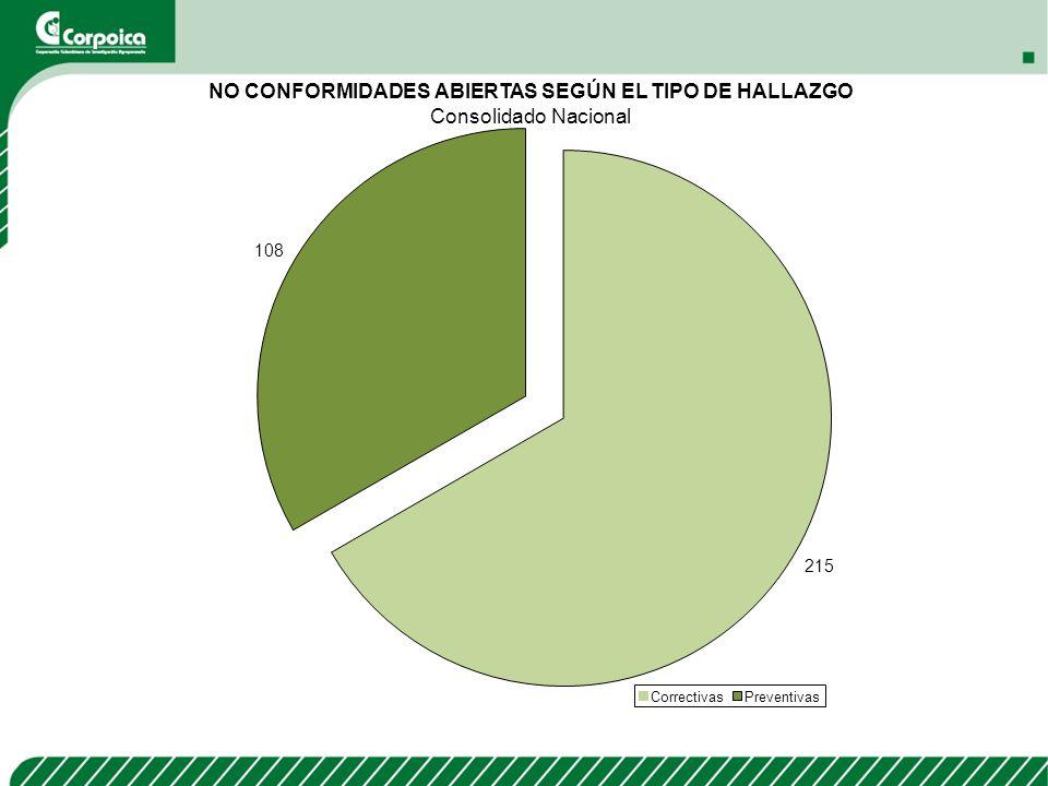NO CONFORMIDADES ABIERTAS SEGÚN EL TIPO DE HALLAZGO Consolidado Nacional 215 108 CorrectivasPreventivas